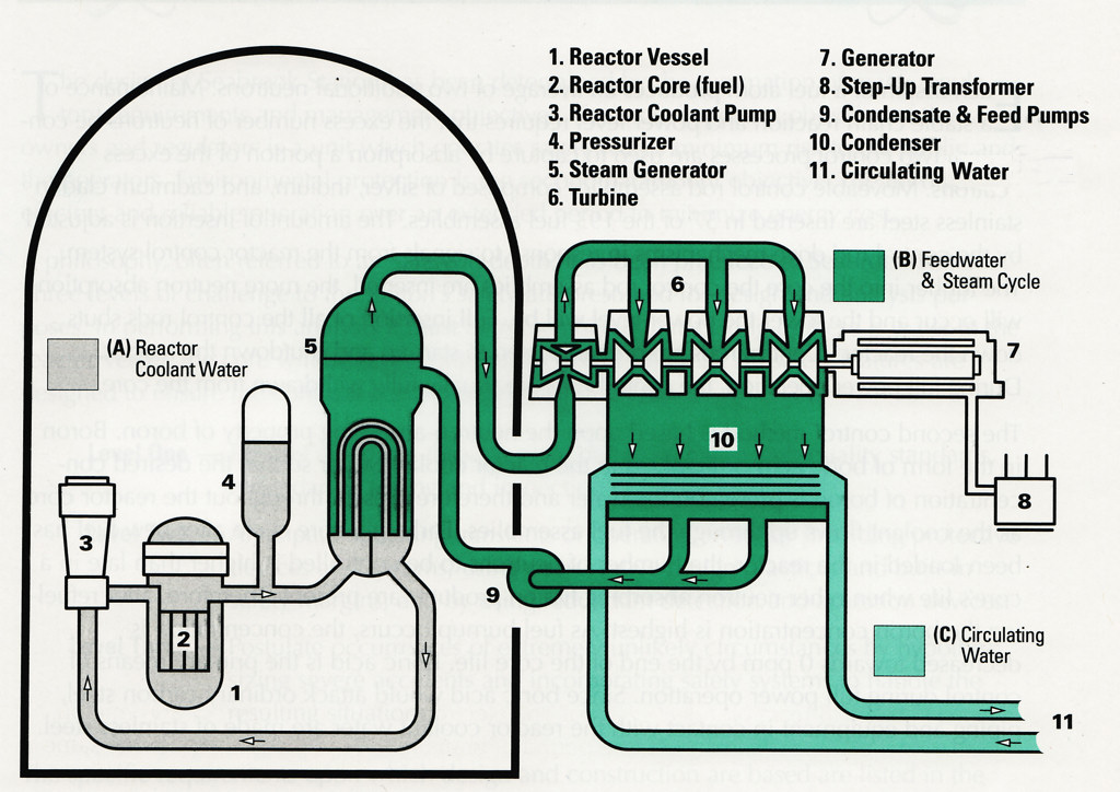 how nuclear power plant works nuclear power plant simple diagram #4